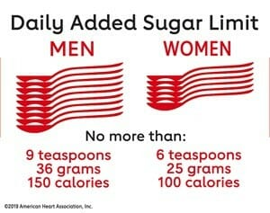 AHA Recommended intake of added sugars