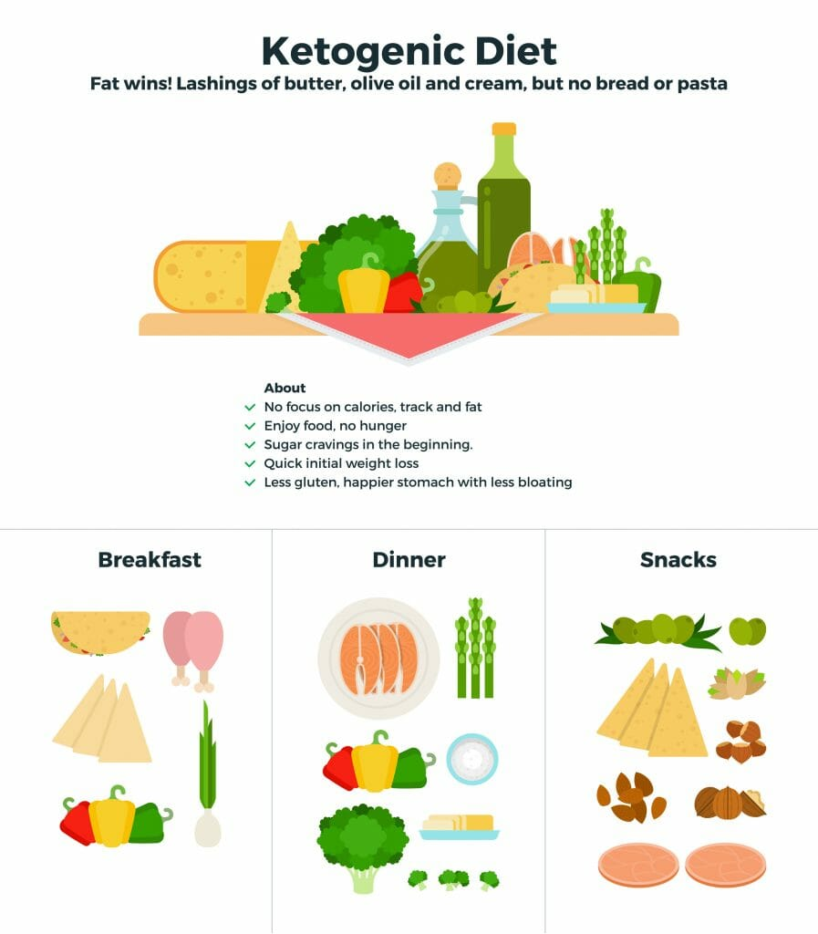 Keto_Approved_Foods_Chart